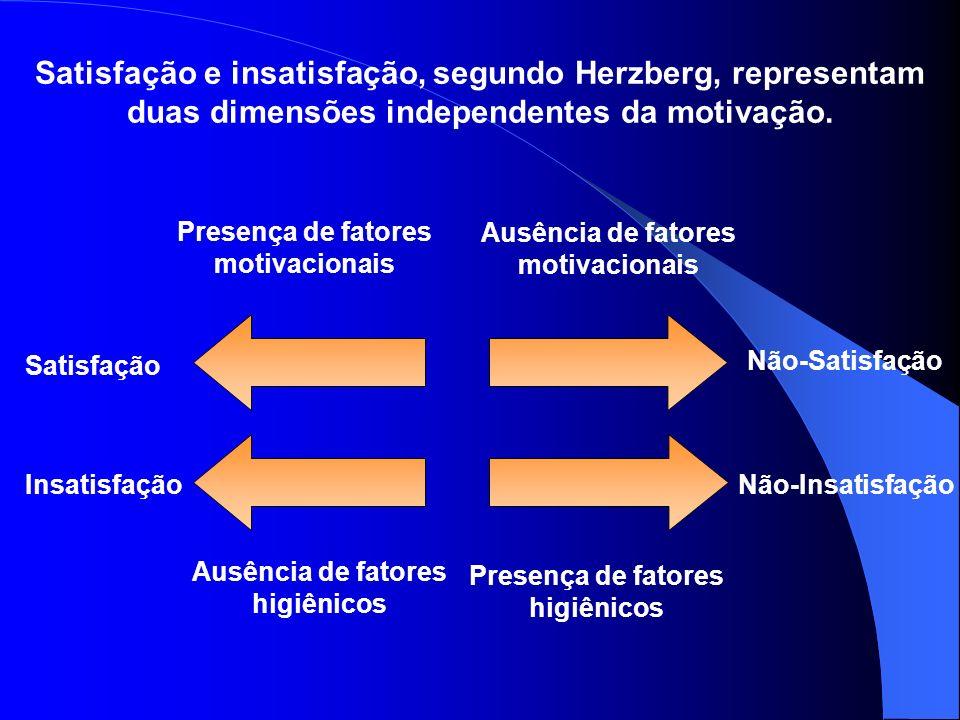 Presença de fatores motivacionais Ausência de fatores motivacionais Satisfação Insatisfação Não-Satisfação Não-Insatisfação Ausência de fatores higiên