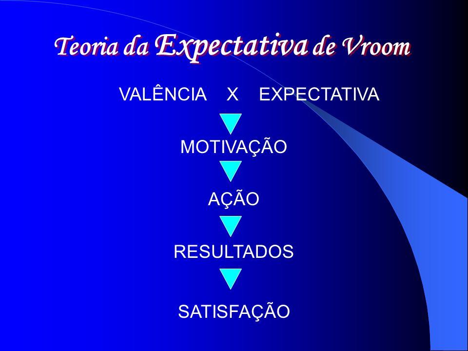 Teoria da Expectativa de Vroom VALÊNCIA X EXPECTATIVA MOTIVAÇÃO AÇÃO RESULTADOS SATISFAÇÃO