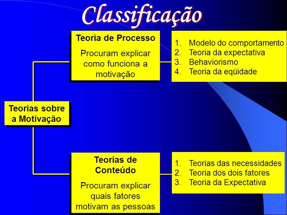 Teorias sobre a Motivação 1.Teorias das necessidades 2.Teoria dos dois fatores 3.Teoria da Expectativa Teorias de Conteúdo Procuram explicar quais fat