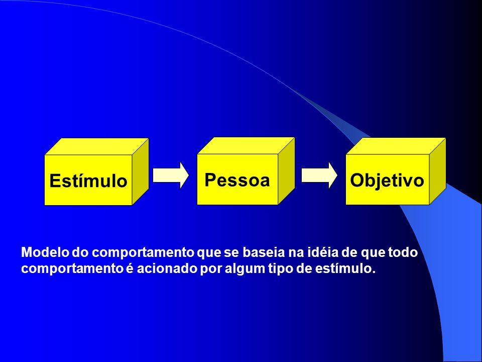 Estímulo Pessoa Objetivo Modelo do comportamento que se baseia na idéia de que todo comportamento é acionado por algum tipo de estímulo.