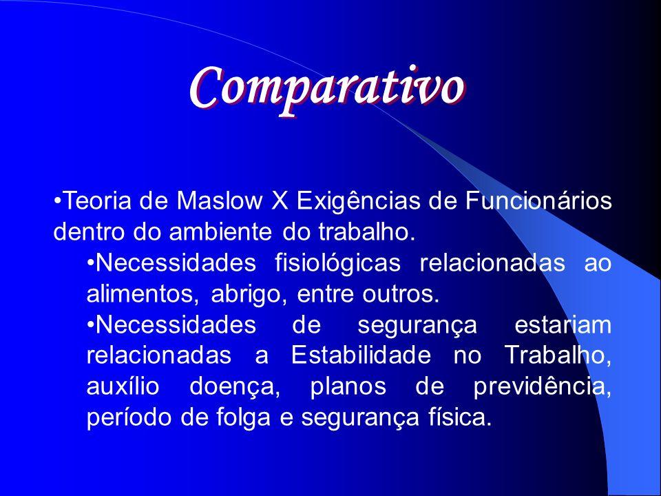 Teoria de Maslow X Exigências de Funcionários dentro do ambiente do trabalho. Necessidades fisiológicas relacionadas ao alimentos, abrigo, entre outro