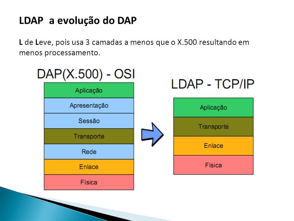 LDAP a evolução do DAP L de Leve, pois usa 3 camadas a menos que o X.500 resultando em menos processamento.