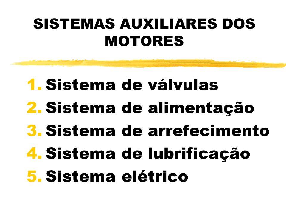SISTEMA DE VÁLVULAS z Responsável pelo fechamento e abertura das válvulas nos motores de 4 tempos.