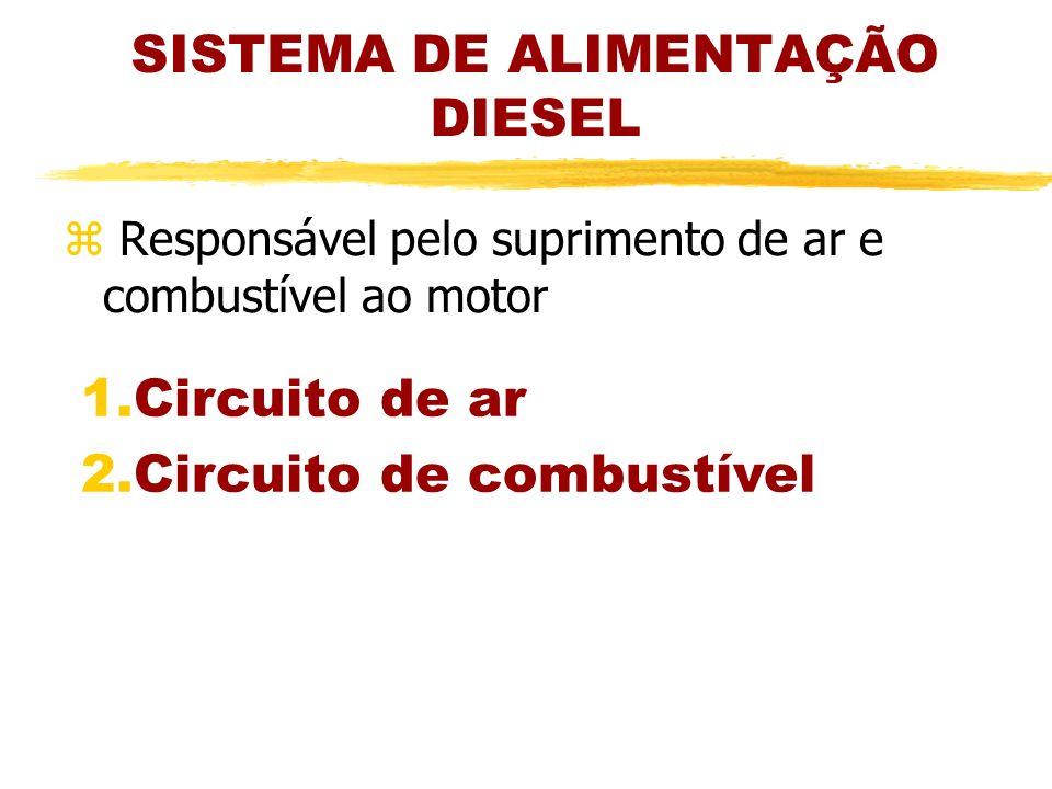 SISTEMA DE ALIMENTAÇÃO DIESEL z Responsável pelo suprimento de ar e combustível ao motor 1.Circuito de ar 2.Circuito de combustível