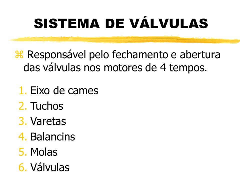 SISTEMA DE VÁLVULAS z Responsável pelo fechamento e abertura das válvulas nos motores de 4 tempos. 1.Eixo de cames 2.Tuchos 3.Varetas 4.Balancins 5.Mo