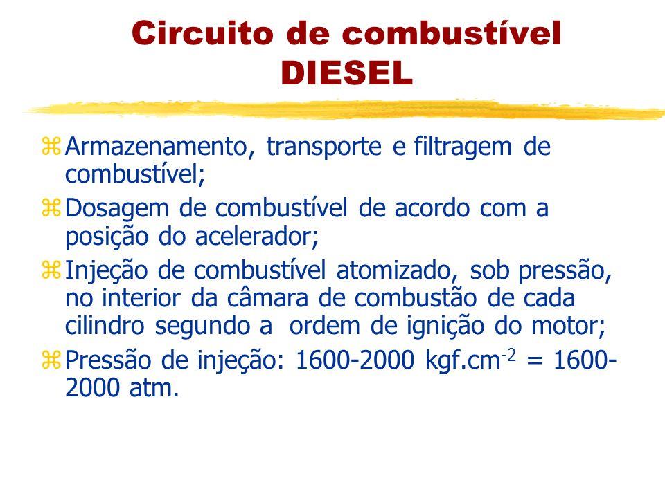 Circuito de combustível DIESEL zArmazenamento, transporte e filtragem de combustível; zDosagem de combustível de acordo com a posição do acelerador; z