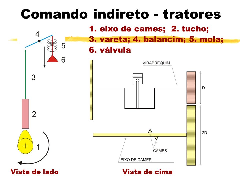 Componentes 1.Reservatório de óleo 2.Bomba de óleo 3.Galerias 4.Filtro de óleo 5.Válvula de alívio 6.Manômetro 7.Radiador de óleo ( em alguns sistemas)