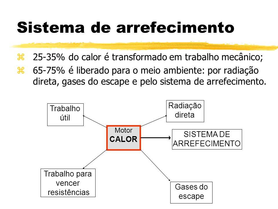 Sistema de arrefecimento z25-35% do calor é transformado em trabalho mecânico; z65-75% é liberado para o meio ambiente: por radiação direta, gases do