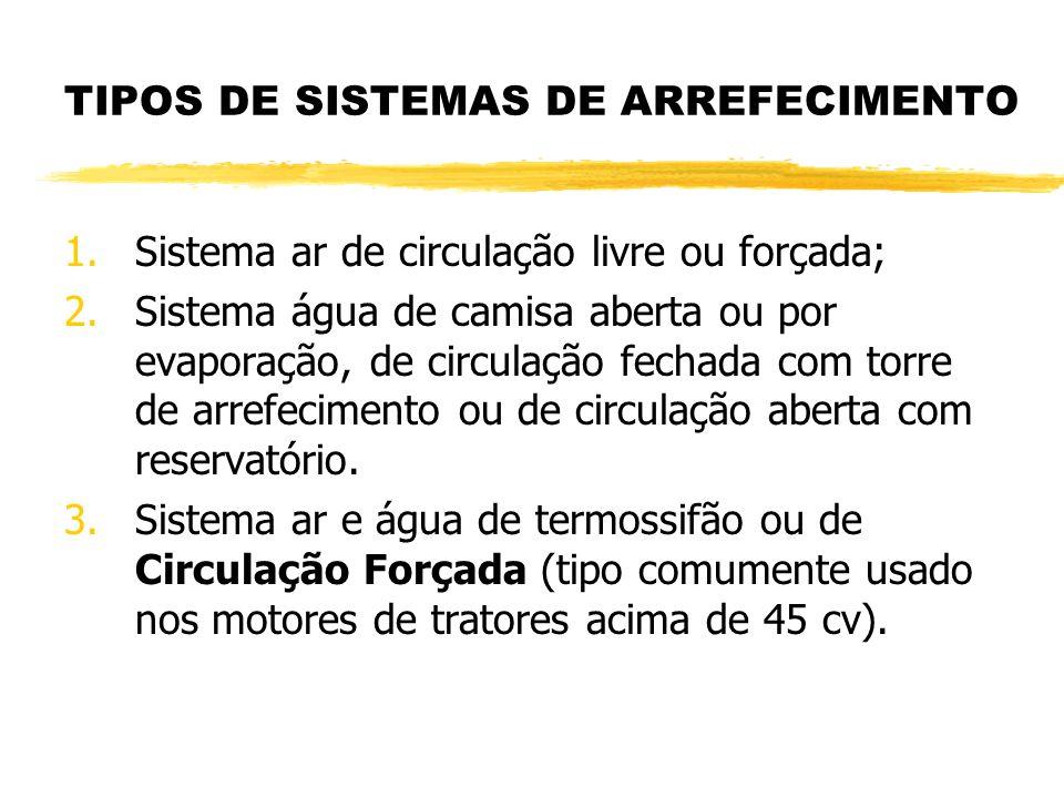 TIPOS DE SISTEMAS DE ARREFECIMENTO 1.Sistema ar de circulação livre ou forçada; 2.Sistema água de camisa aberta ou por evaporação, de circulação fecha