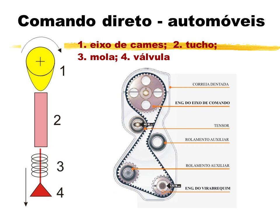 Comando direto - automóveis 1. eixo de cames; 2. tucho; 3. mola; 4. válvula