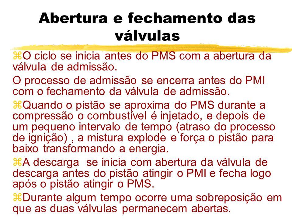 Abertura e fechamento das válvulas zO ciclo se inicia antes do PMS com a abertura da válvula de admissão. O processo de admissão se encerra antes do P