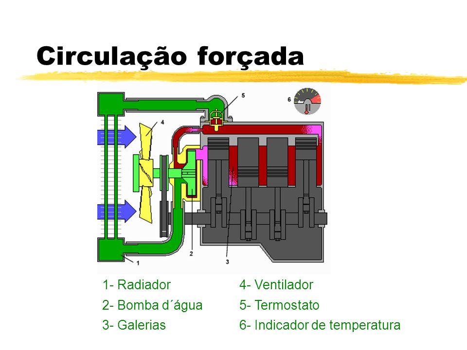 Circulação forçada 1- Radiador4- Ventilador 2- Bomba d´água5- Termostato 3- Galerias6- Indicador de temperatura