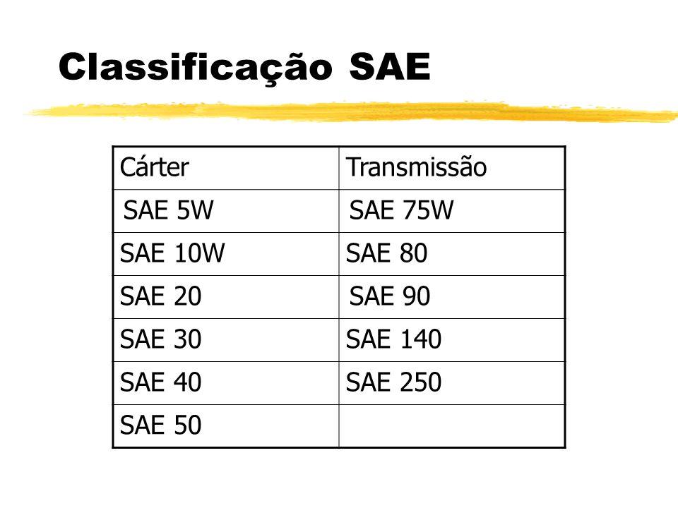 Classificação SAE CárterTransmissão SAE 5W SAE 75W SAE 10WSAE 80 SAE 20 SAE 90 SAE 30SAE 140 SAE 40SAE 250 SAE 50