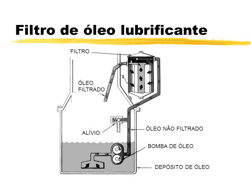 Filtro de óleo lubrificante FILTRO ALÍVIO ÓLEO FILTRADO ÓLEO NÃO FILTRADO BOMBA DE ÓLEO DEPÓSITO DE ÓLEO