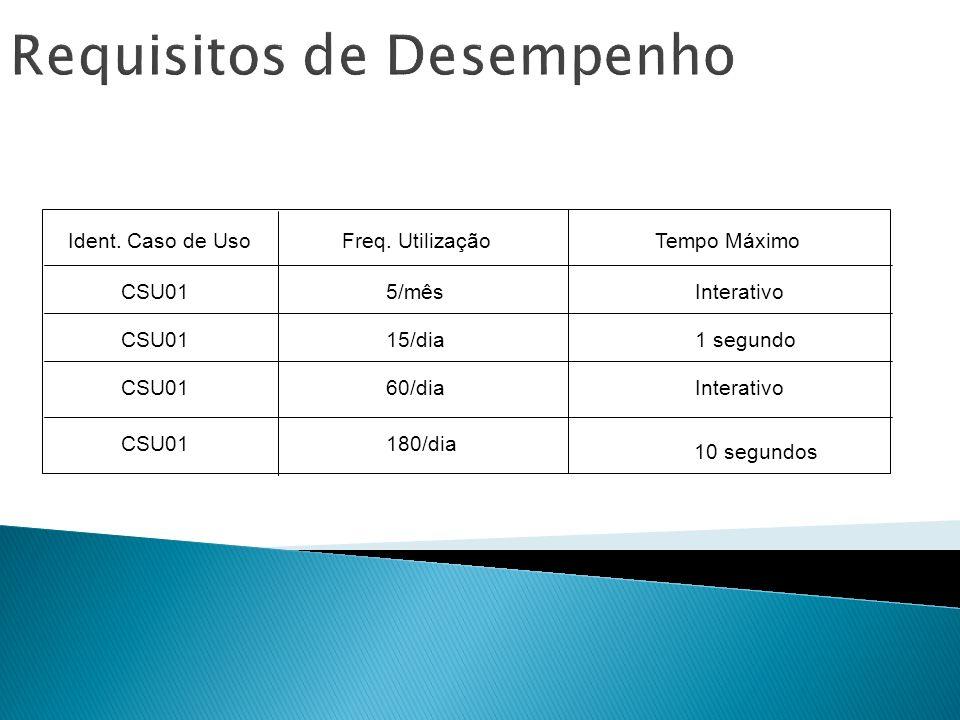 Requisitos de Desempenho Ident. Caso de UsoFreq. UtilizaçãoTempo Máximo CSU01 5/mês 15/dia 60/dia 180/dia Interativo 1 segundo Interativo 10 segundos