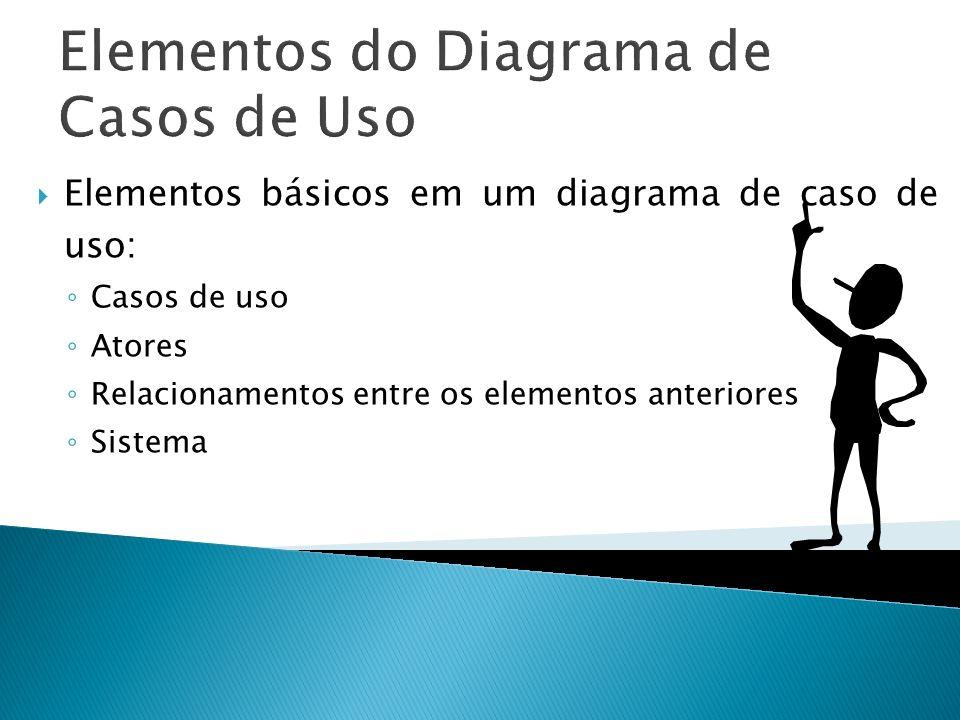 Elementos do Diagrama de Casos de Uso Elementos básicos em um diagrama de caso de uso: Casos de uso Atores Relacionamentos entre os elementos anterior