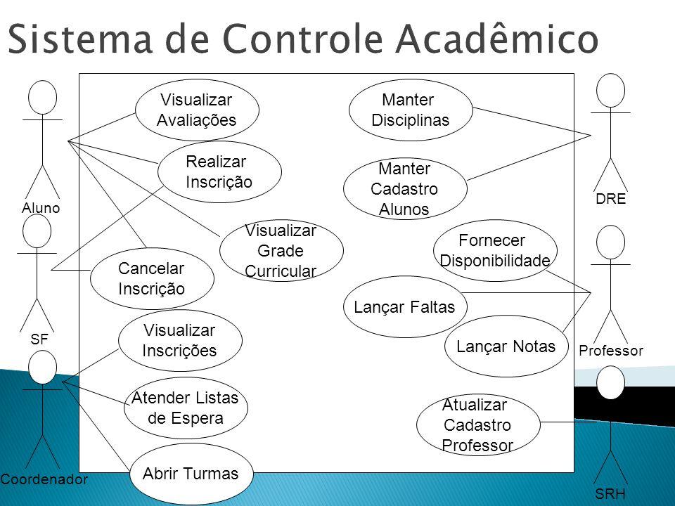 Sistema de Controle Acadêmico Atender Listas de Espera Manter Disciplinas Manter Cadastro Alunos Realizar Inscrição Cancelar Inscrição Visualizar Insc