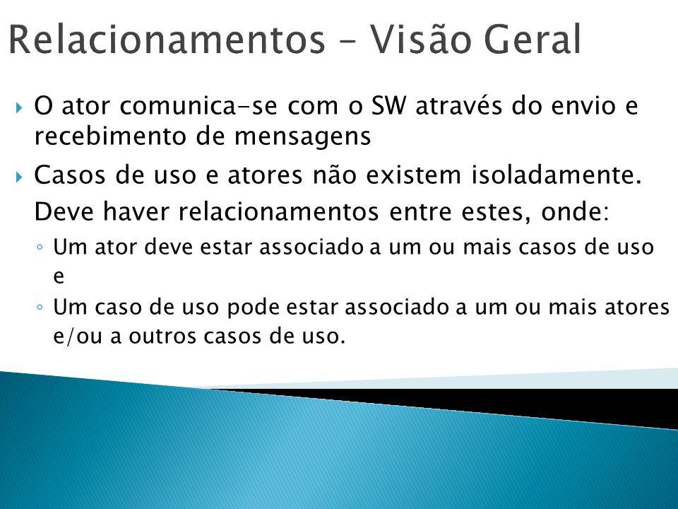 Relacionamentos – Visão Geral O ator comunica-se com o SW através do envio e recebimento de mensagens Casos de uso e atores não existem isoladamente.