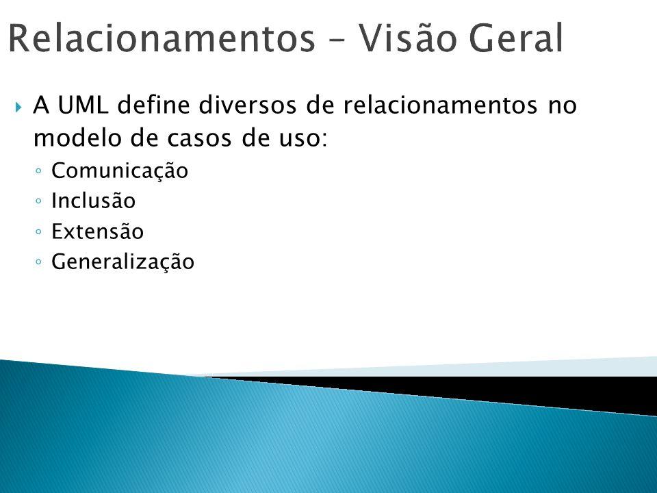 Relacionamentos – Visão Geral A UML define diversos de relacionamentos no modelo de casos de uso: Comunicação Inclusão Extensão Generalização