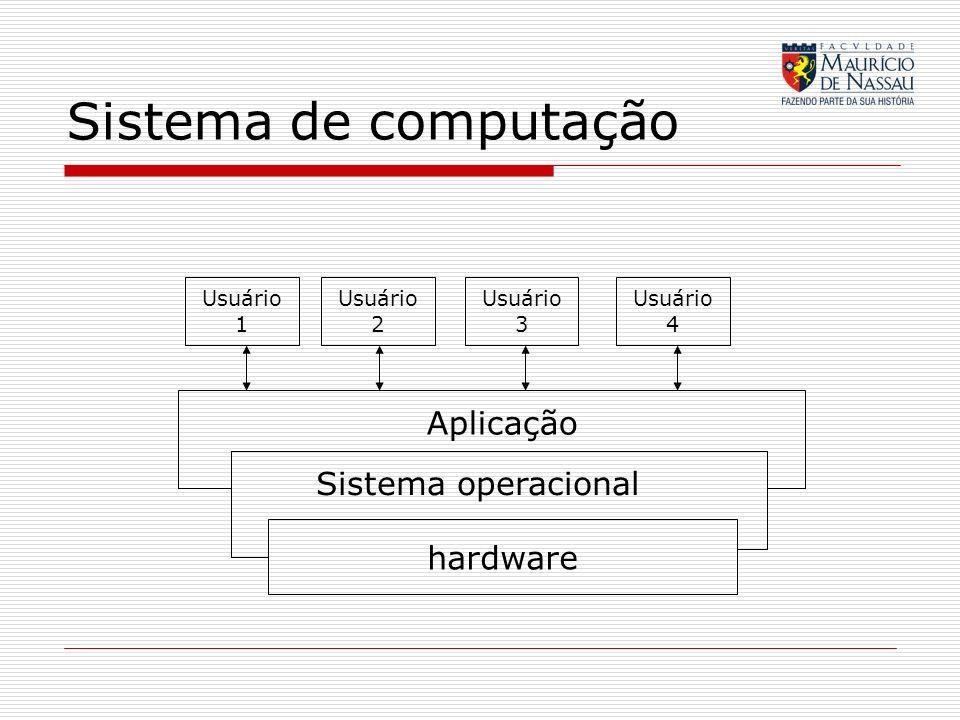 Sistema de computação hardware Sistema operacional Aplicação Usuário 1 Usuário 2 Usuário 3 Usuário 4