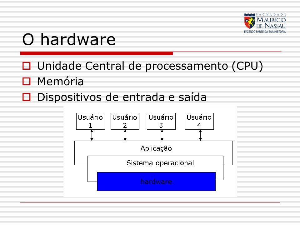 O hardware Unidade Central de processamento (CPU) Memória Dispositivos de entrada e saída