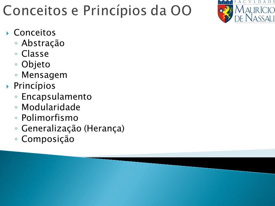 Conceitos e Princípios da OO Conceitos Abstração Classe Objeto Mensagem Princípios Encapsulamento Modularidade Polimorfismo Generalização (Herança) Co