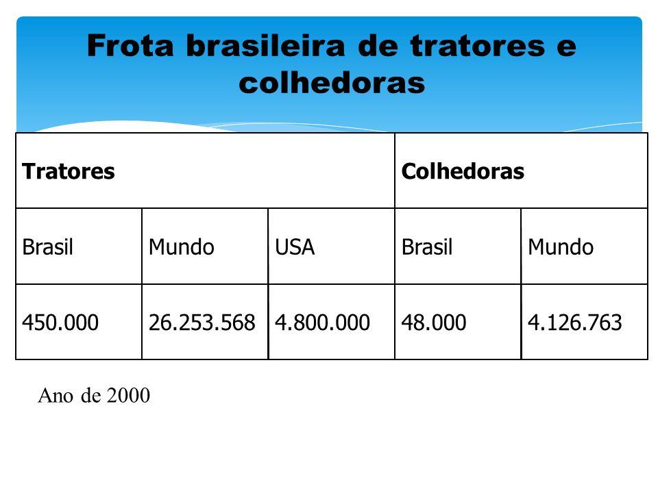 Frota brasileira de tratores e colhedoras 450.000 BrasilMundoBrasilUSAMundo 4.126.76348.0004.800.00026.253.568 ColhedorasTratores Ano de 2000