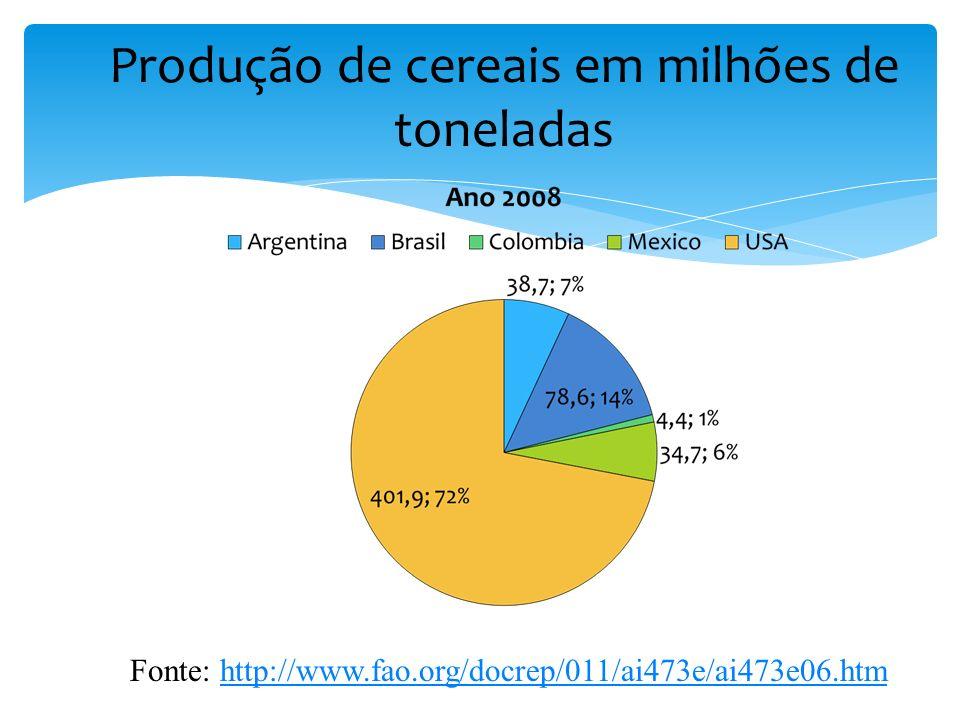 Produção de cereais em milhões de toneladas Fonte: http://www.fao.org/docrep/011/ai473e/ai473e06.htmhttp://www.fao.org/docrep/011/ai473e/ai473e06.htm