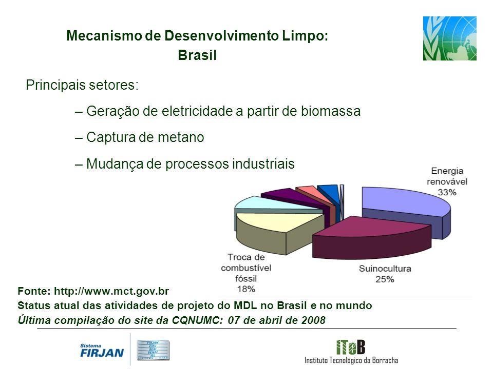 Mecanismo de Desenvolvimento Limpo: Brasil Principais setores: – Geração de eletricidade a partir de biomassa – Captura de metano – Mudança de process