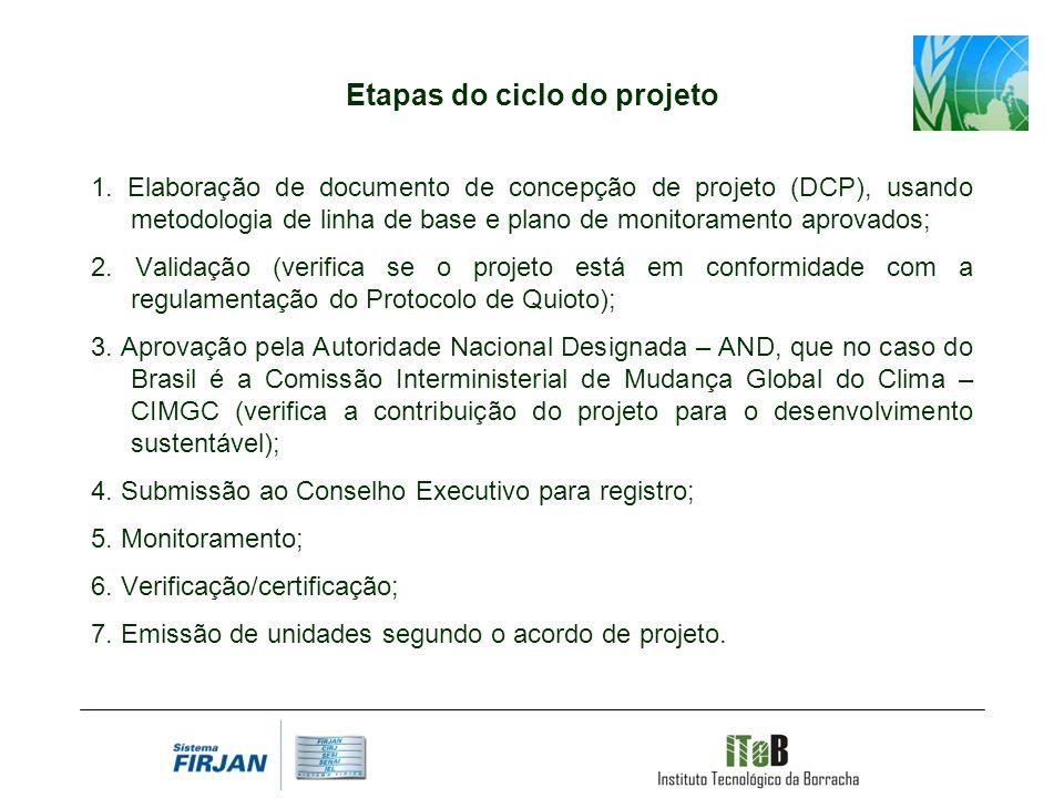Etapas do ciclo do projeto 1. Elaboração de documento de concepção de projeto (DCP), usando metodologia de linha de base e plano de monitoramento apro
