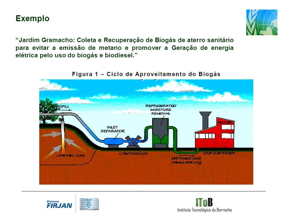 Exemplo Jardim Gramacho: Coleta e Recuperação de Biogás de aterro sanitário para evitar a emissão de metano e promover a Geração de energia elétrica pelo uso do biogás e biodiesel.
