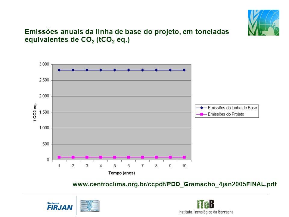 www.centroclima.org.br/ccpdf/PDD_Gramacho_4jan2005FINAL.pdf Emissões anuais da linha de base do projeto, em toneladas equivalentes de CO 2 (tCO 2 eq.)