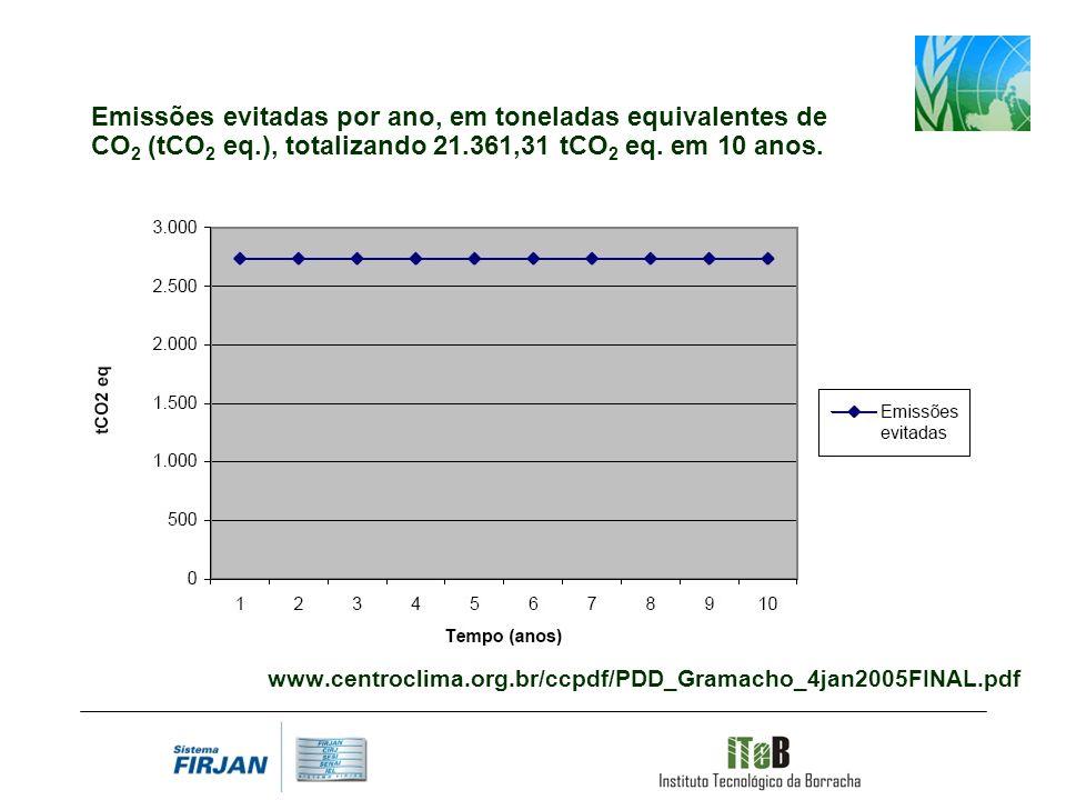 www.centroclima.org.br/ccpdf/PDD_Gramacho_4jan2005FINAL.pdf Emissões evitadas por ano, em toneladas equivalentes de CO 2 (tCO 2 eq.), totalizando 21.361,31 tCO 2 eq.