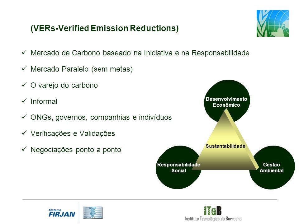 (VERs-Verified Emission Reductions) Mercado de Carbono baseado na Iniciativa e na Responsabilidade Mercado Paralelo (sem metas) O varejo do carbono Informal ONGs, governos, companhias e indivíduos Verificações e Validações Negociações ponto a ponto Desenvolvimento Econômico Sustentabilidade Gestão Ambiental Responsabilidade Social