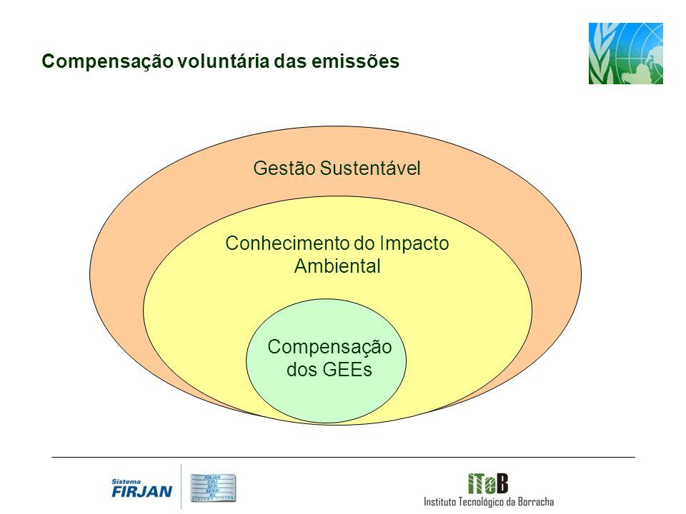 Gestão Sustentável Conhecimento do Impacto Ambiental Compensação dos GEEs Compensação voluntária das emissões