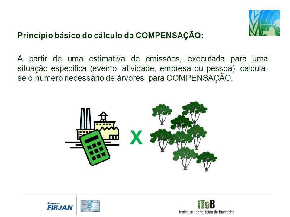 Princípio básico do cálculo da COMPENSAÇÃO: A partir de uma estimativa de emissões, executada para uma situação especifica (evento, atividade, empresa ou pessoa), calcula- se o número necessário de árvores para COMPENSAÇÃO.
