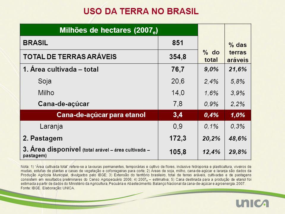 Fonte: NIPE-Unicamp, IBGE e CTC.