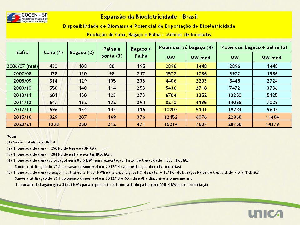 Ano (MW) ACUMULADO (MW)Mwmédio Mwmédio acumulado 2000120 52 2002 (crise)500620215267 2004 (PROINFA)445106597364 2005 (Leilão)434149970434 2006 (Leilões)234173361495 2007 (Leilão)5122245140635 Auto-consumo atual 3.000 1.500 TOTAL BRASIL 5.245 2.135 Bioeletricidade – Excedente e Auto-consumo Situação atual (Histórico)