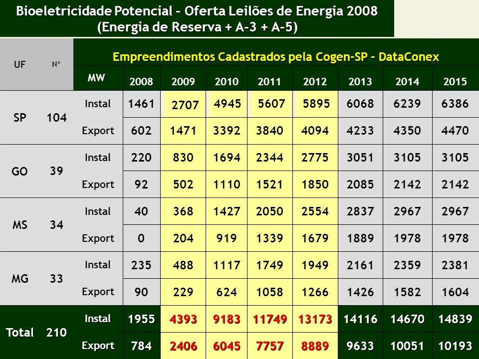 COMO USUFRUIR DO EFEITO SINERGICO: BIOELETRICIDADE X ETANOL X AÇUCAR I- Projetos Green Field II- Projetos Retrofit III- Projetos Eficiência Energética IV- Projetos Parcerias: - Parcial- participação até 49% - Total- participação até 100%
