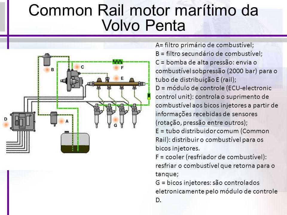 Common Rail motor marítimo da Volvo Penta A= filtro primário de combustível; B = filtro secundário de combustível; C = bomba de alta pressão: envia o combustível sobpressão (2000 bar) para o tubo de distribuição E (rail); D = módulo de controle (ECU-electronic control unit): controla o suprimento de combustível aos bicos injetores a partir de informações recebidas de sensores (rotação, pressão entre outros); E = tubo distribuidor comum (Common Rail): distribuir o combustível para os bicos injetores.