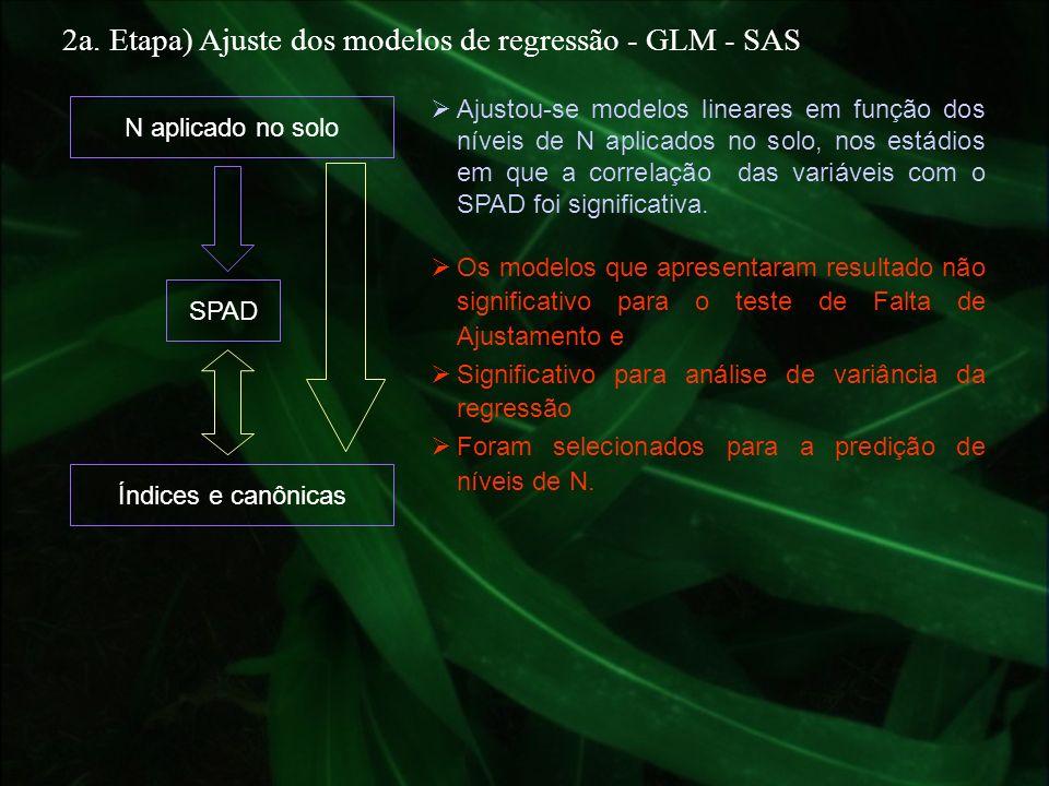 SPAD N aplicado no solo Ajustou-se modelos lineares em função dos níveis de N aplicados no solo, nos estádios em que a correlação das variáveis com o