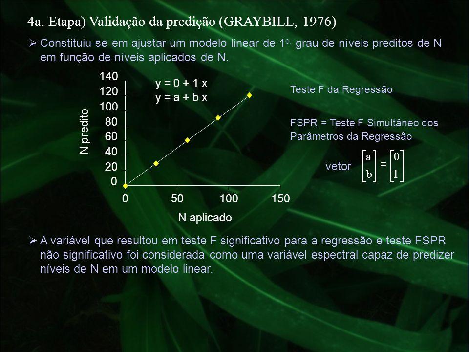 4a. Etapa) Validação da predição (GRAYBILL, 1976) Constituiu-se em ajustar um modelo linear de 1 o. grau de níveis preditos de N em função de níveis a