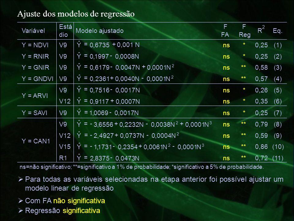 Ajuste dos modelos de regressão Variável Está dio Modelo ajustado F FA F Reg R 2 Eq. Y = NDVIV9 0,001 N 6735,0Y ˆ += ns*0,25(1) Y = RNIRV9 N0008,01997
