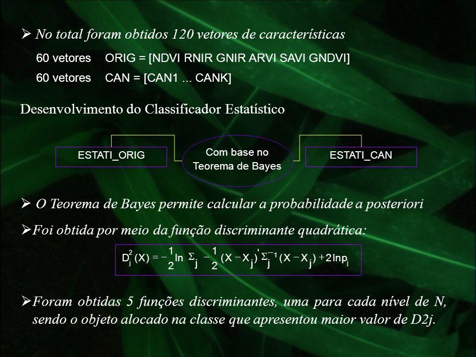 60 vetores ORIG = [NDVI RNIR GNIR ARVI SAVI GNDVI] No total foram obtidos 120 vetores de características 60 vetores CAN = [CAN1... CANK] Desenvolvimen
