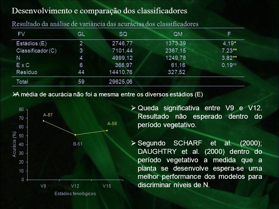 Resultado da análise de variância das acurácias dos classificadores FVGLSQQMF Estádios (E)22746,771373,394,19* Classificador (C)37101,442367,157,23**