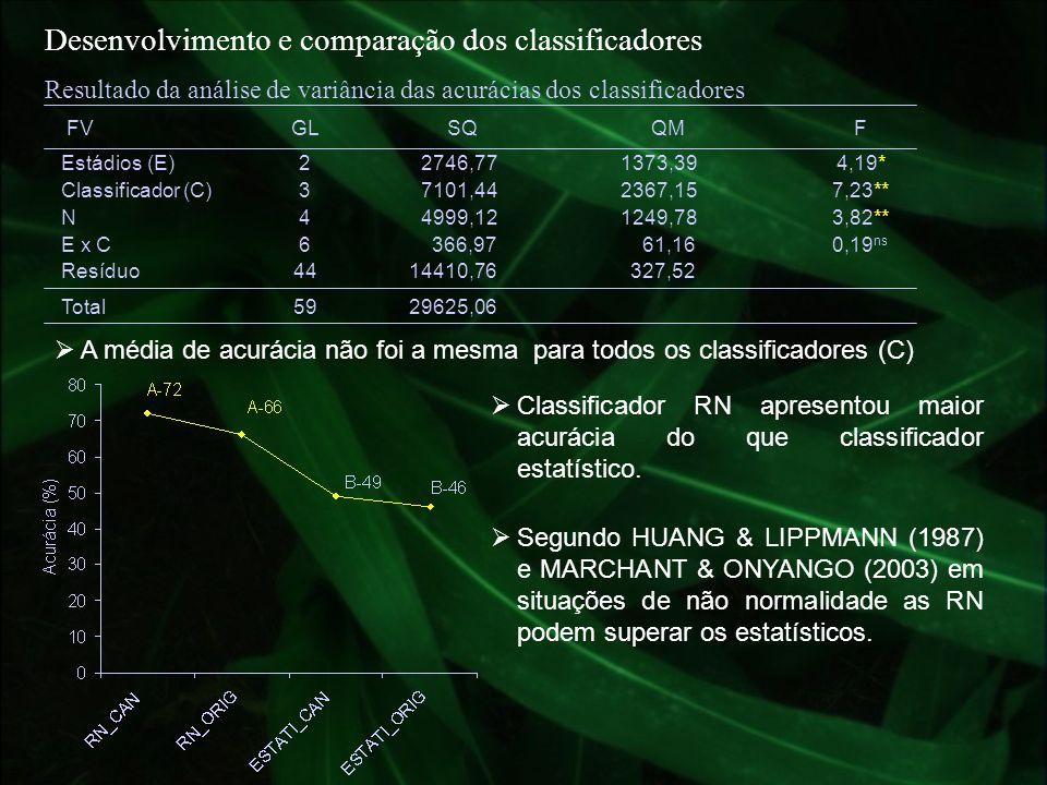 A média de acurácia não foi a mesma para todos os classificadores (C) Desenvolvimento e comparação dos classificadores Classificador RN apresentou mai