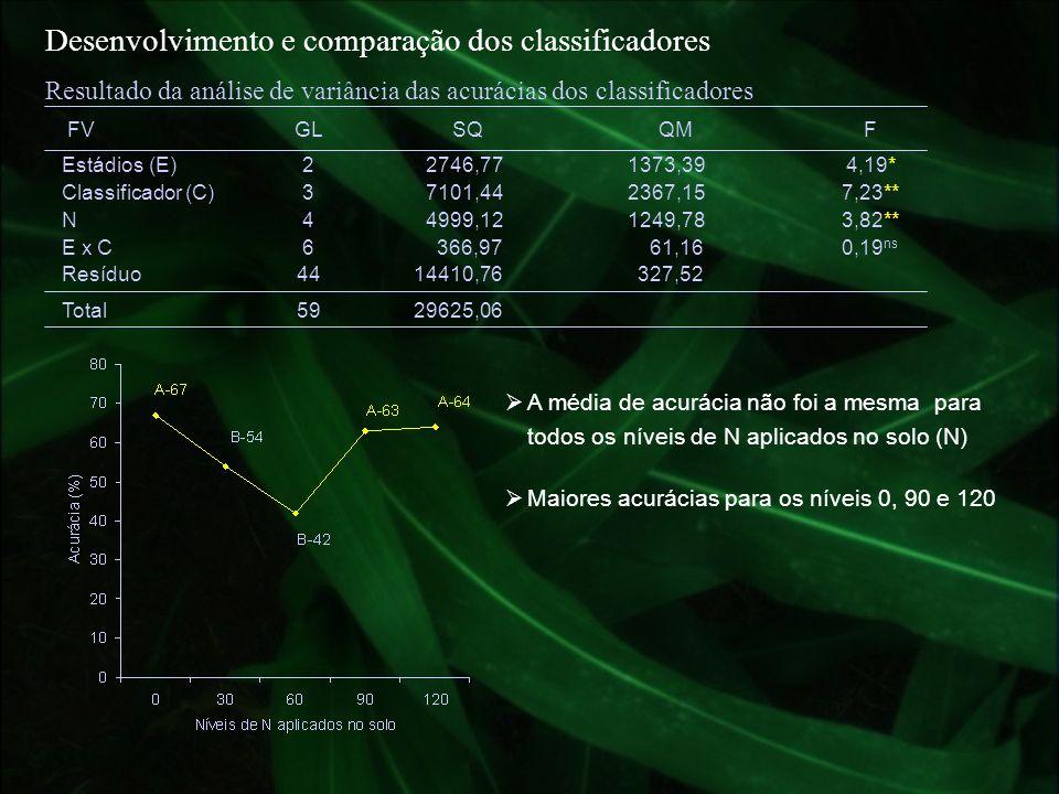 Desenvolvimento e comparação dos classificadores Resultado da análise de variância das acurácias dos classificadores FVGLSQQMF Estádios (E)22746,77137