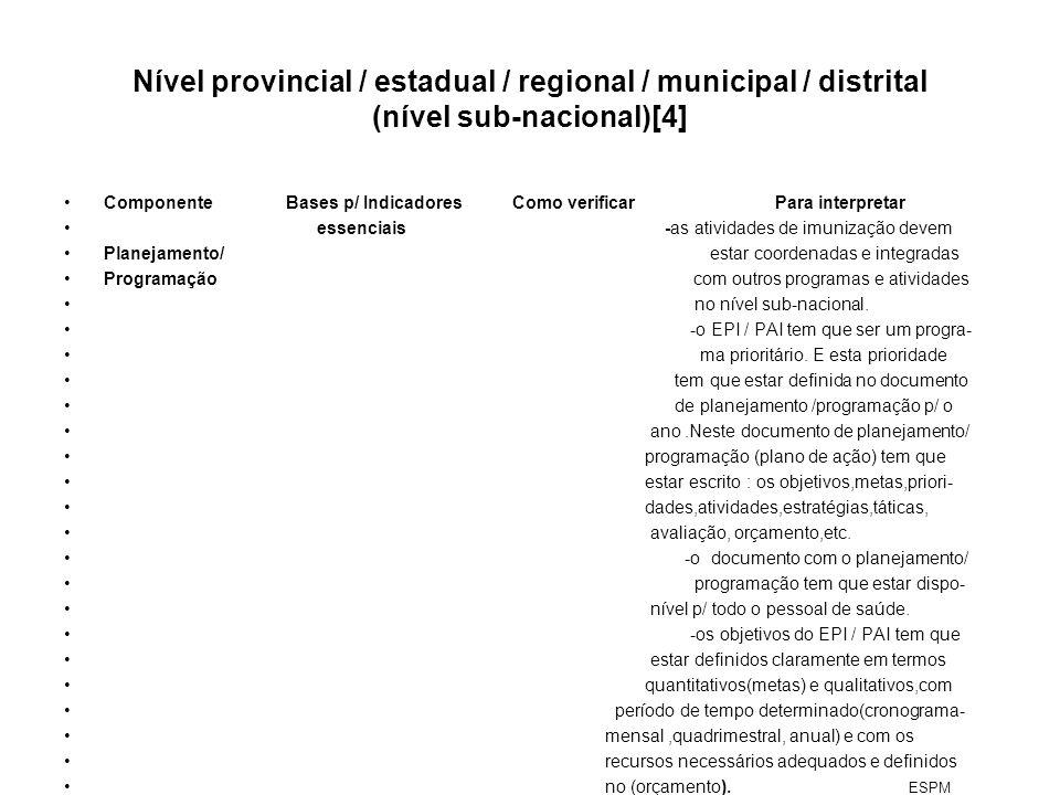Nível provincial / estadual / regional / municipal / distrital (nível sub-nacional)[4] Componente Bases p/ Indicadores Como verificar Para interpretar
