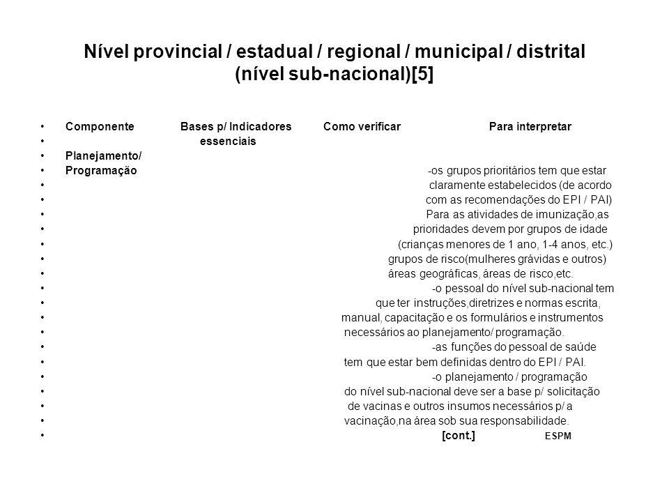Nível provincial / estadual / regional / municipal / distrital (nível sub-nacional)[5] Componente Bases p/ Indicadores Como verificar Para interpretar