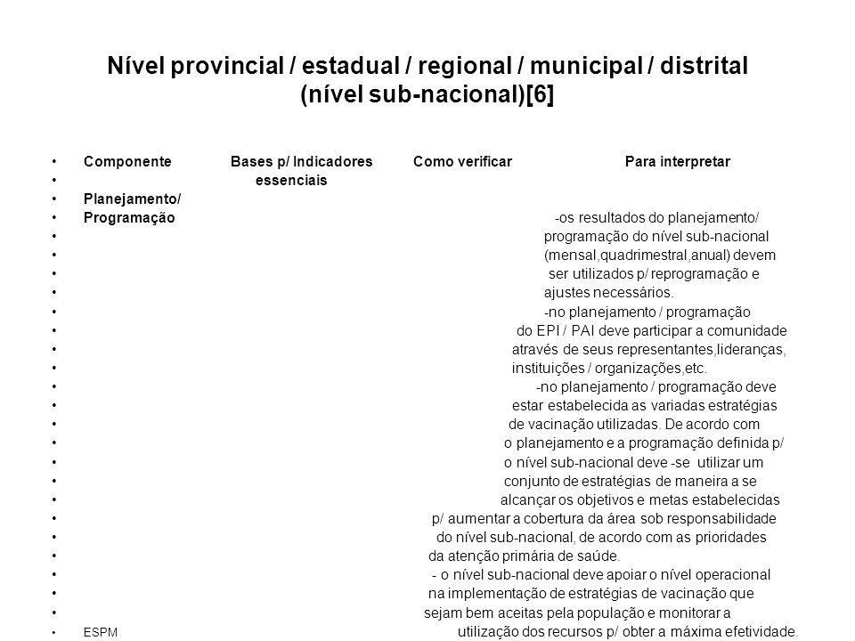 Nível provincial / estadual / regional / municipal / distrital (nível sub-nacional)[6] Componente Bases p/ Indicadores Como verificar Para interpretar